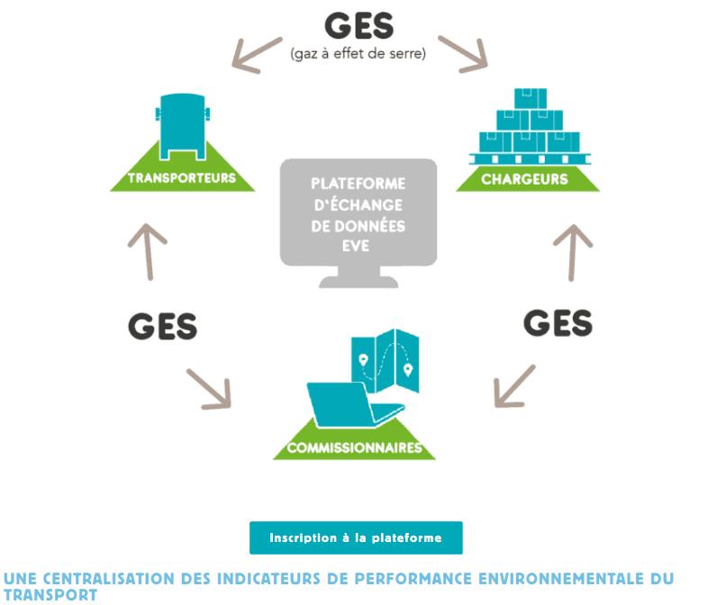 plateforme échanges données environnementales